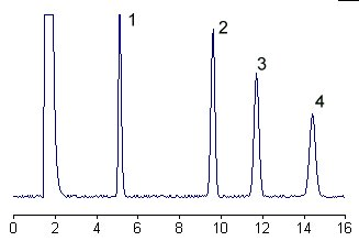 HPLC of glycosphingolipids