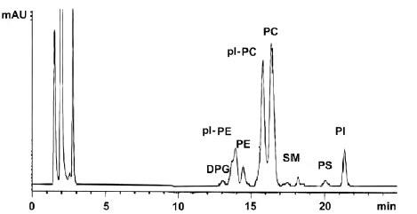 HPLC plasmalogens